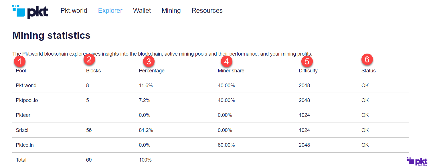 Understanding Mining Stats